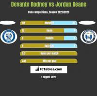 Devante Rodney vs Jordan Keane h2h player stats