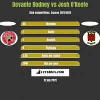 Devante Rodney vs Josh O'Keefe h2h player stats