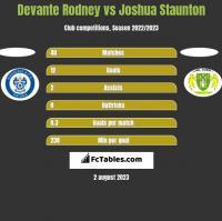 Devante Rodney vs Joshua Staunton h2h player stats