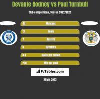 Devante Rodney vs Paul Turnbull h2h player stats