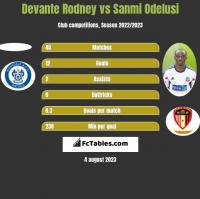 Devante Rodney vs Sanmi Odelusi h2h player stats