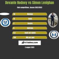 Devante Rodney vs Simon Lenighan h2h player stats