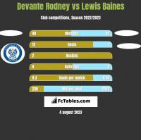Devante Rodney vs Lewis Baines h2h player stats