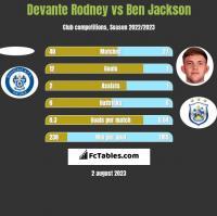 Devante Rodney vs Ben Jackson h2h player stats