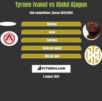 Tyrone Ivanof vs Abdul Ajagun h2h player stats