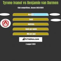 Tyrone Ivanof vs Benjamin van Durmen h2h player stats