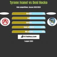 Tyrone Ivanof vs Deni Hocko h2h player stats