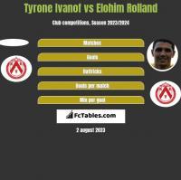 Tyrone Ivanof vs Elohim Rolland h2h player stats