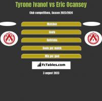Tyrone Ivanof vs Eric Ocansey h2h player stats