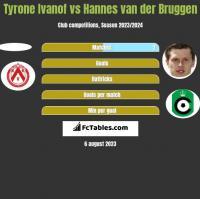 Tyrone Ivanof vs Hannes van der Bruggen h2h player stats