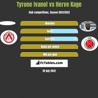 Tyrone Ivanof vs Herve Kage h2h player stats