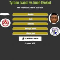 Tyrone Ivanof vs Imoh Ezekiel h2h player stats