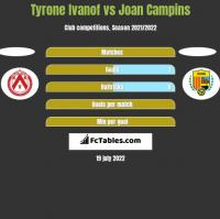 Tyrone Ivanof vs Joan Campins h2h player stats
