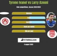 Tyrone Ivanof vs Larry Azouni h2h player stats