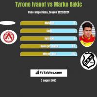 Tyrone Ivanof vs Marko Bakić h2h player stats
