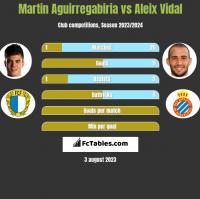 Martin Aguirregabiria vs Aleix Vidal h2h player stats