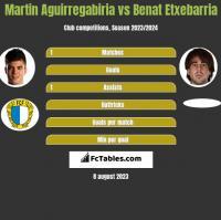 Martin Aguirregabiria vs Benat Etxebarria h2h player stats