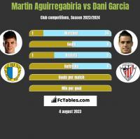 Martin Aguirregabiria vs Dani Garcia h2h player stats