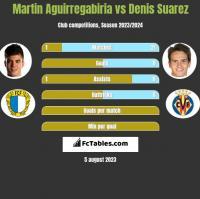 Martin Aguirregabiria vs Denis Suarez h2h player stats