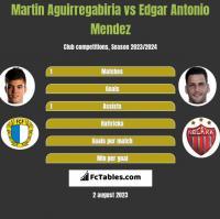 Martin Aguirregabiria vs Edgar Antonio Mendez h2h player stats
