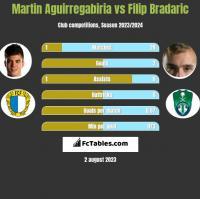 Martin Aguirregabiria vs Filip Bradaric h2h player stats
