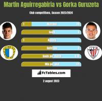 Martin Aguirregabiria vs Gorka Guruzeta h2h player stats