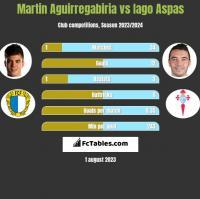Martin Aguirregabiria vs Iago Aspas h2h player stats