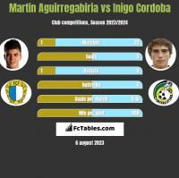 Martin Aguirregabiria vs Inigo Cordoba h2h player stats