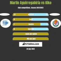 Martin Aguirregabiria vs Kiko h2h player stats