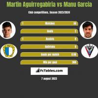 Martin Aguirregabiria vs Manu Garcia h2h player stats