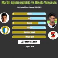 Martin Aguirregabiria vs Nikola Vukcevic h2h player stats
