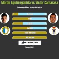 Martin Aguirregabiria vs Victor Camarasa h2h player stats