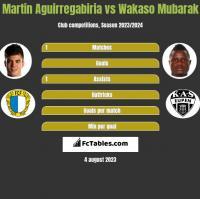 Martin Aguirregabiria vs Wakaso Mubarak h2h player stats