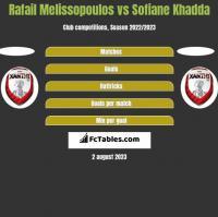 Rafail Melissopoulos vs Sofiane Khadda h2h player stats