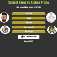 Samuel Perez vs Andres Prieto h2h player stats