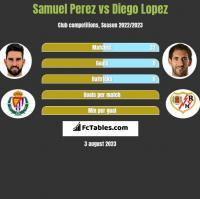 Samuel Perez vs Diego Lopez h2h player stats