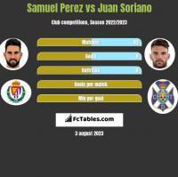 Samuel Perez vs Juan Soriano h2h player stats