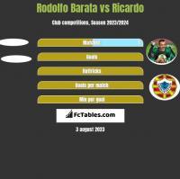 Rodolfo Barata vs Ricardo h2h player stats