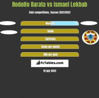 Rodolfo Barata vs Ismael Lekbab h2h player stats