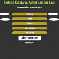Rodolfo Barata vs Rafael Van Der Laan h2h player stats