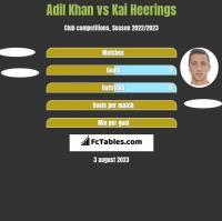 Adil Khan vs Kai Heerings h2h player stats