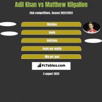 Adil Khan vs Matthew Kilgallon h2h player stats