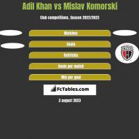 Adil Khan vs Mislav Komorski h2h player stats