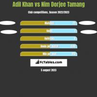 Adil Khan vs Nim Dorjee Tamang h2h player stats