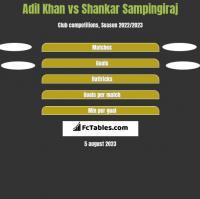 Adil Khan vs Shankar Sampingiraj h2h player stats