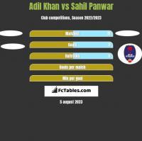 Adil Khan vs Sahil Panwar h2h player stats