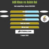 Adil Khan vs Asish Rai h2h player stats