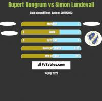 Rupert Nongrum vs Simon Lundevall h2h player stats
