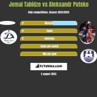 Jemal Tabidze vs Aleksandr Putsko h2h player stats