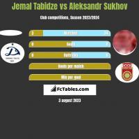 Jemal Tabidze vs Aleksandr Sukhov h2h player stats